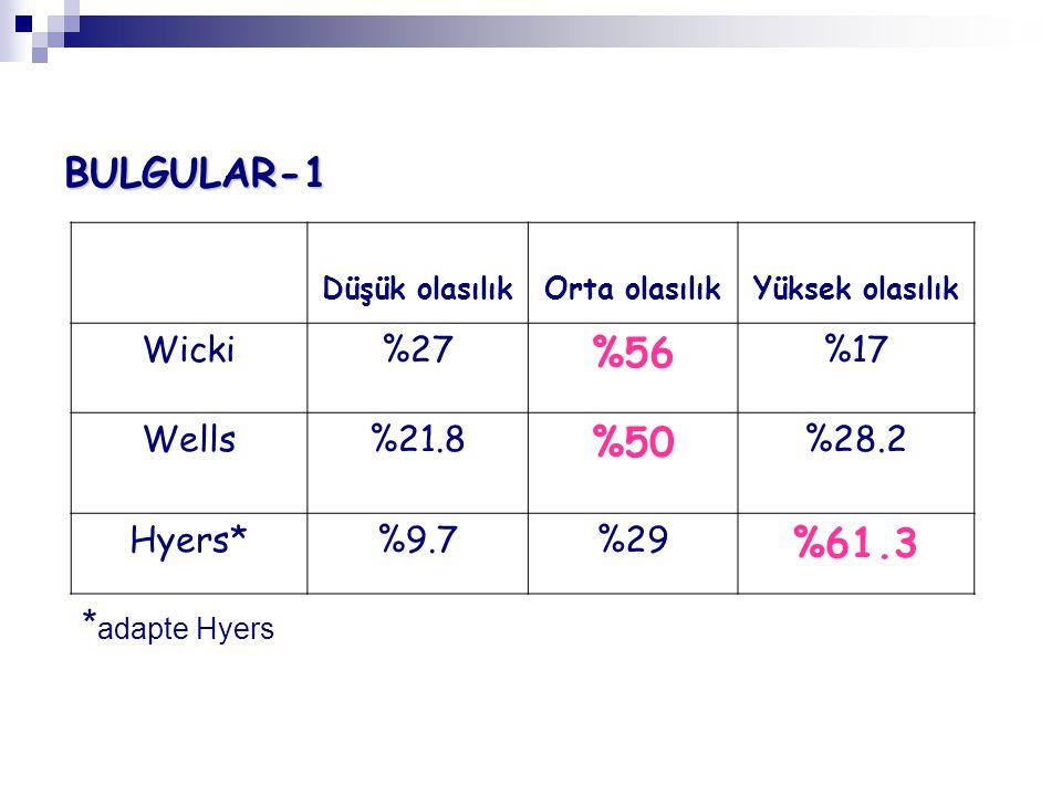BULGULAR-1 Düşük olasılıkOrta olasılıkYüksek olasılık Wicki%27 %56 %17 Wells%21.8 %50 %28.2 Hyers*%9.7%29 %61.3 * adapte Hyers