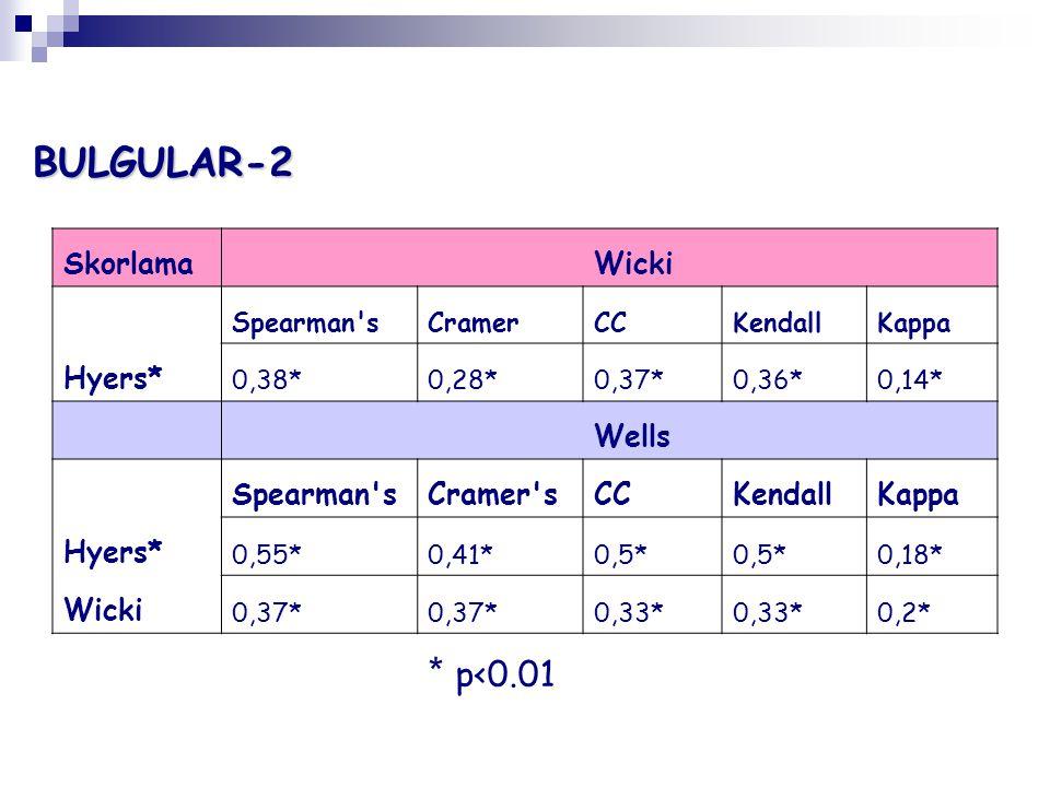 Skorlama Wicki Spearman sCramerCCKendallKappa Hyers* 0,38*0,28*0,37*0,36*0,14* Wells Spearman sCramer sCCKendallKappa Hyers* 0,55*0,41*0,5* 0,18* Wicki 0,37* 0,33* 0,2* * p<0.01BULGULAR-2