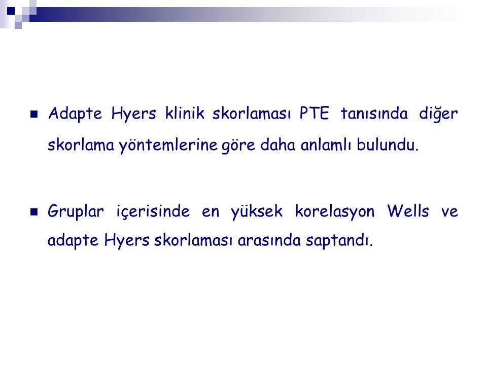 Adapte Hyers klinik skorlaması PTE tanısında diğer skorlama yöntemlerine göre daha anlamlı bulundu.