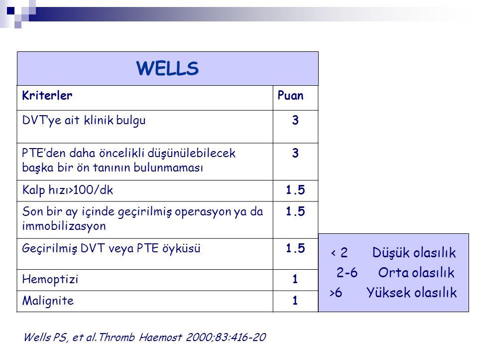 KriterlerPuan DVT'ye ait klinik bulgu3 PTE'den daha öncelikli düşünülebilecek başka bir ön tanının bulunmaması 3 Kalp hızı>100/dk1.5 Son bir ay içinde geçirilmiş operasyon ya da immobilizasyon 1.5 Geçirilmiş DVT veya PTE öyküsü1.5 Hemoptizi1 Malignite1 Wells PS, et al.Thromb Haemost 2000;83:416-20 < 2 Düşük olasılık 2-6 Orta olasılık >6 Yüksek olasılık WELLS