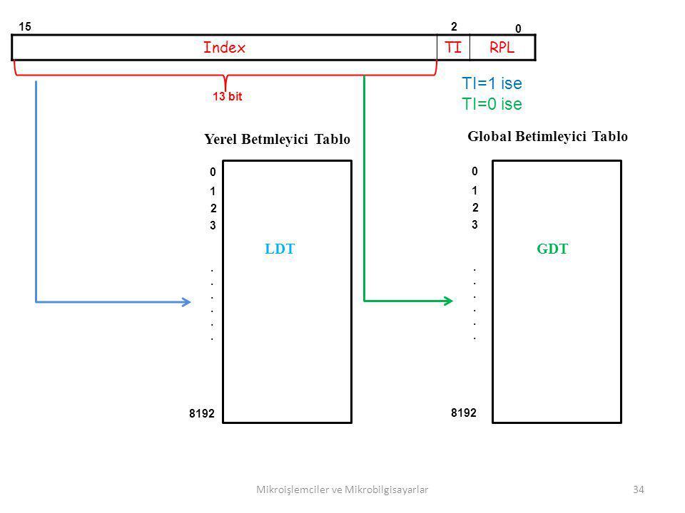 Mikroişlemciler ve Mikrobilgisayarlar34 IndexTIRPL 0 15 13 bit 2 0 1 2 3 8192............ 0 1 2 3............ TI=1 ise TI=0 ise Yerel Betmleyici Tablo