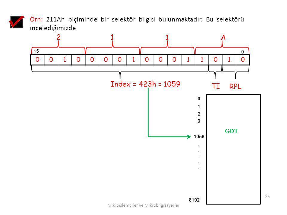 Mikroişlemciler ve Mikrobilgisayarlar 35 Örn: 211Ah biçiminde bir selektör bilgisi bulunmaktadır. Bu selektörü incelediğimizde 0010000100011010 0 15 R