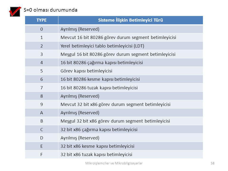 Mikroişlemciler ve Mikrobilgisayarlar58 TYPESisteme İlişkin Betimleyici Türü 0Ayrılmış (Reserved) 1Mevcut 16 bit 80286 görev durum segment betimleyici