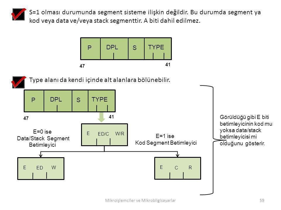 Mikroişlemciler ve Mikrobilgisayarlar59 S=1 olması durumunda segment sisteme ilişkin değildir. Bu durumda segment ya kod veya data ve/veya stack segme