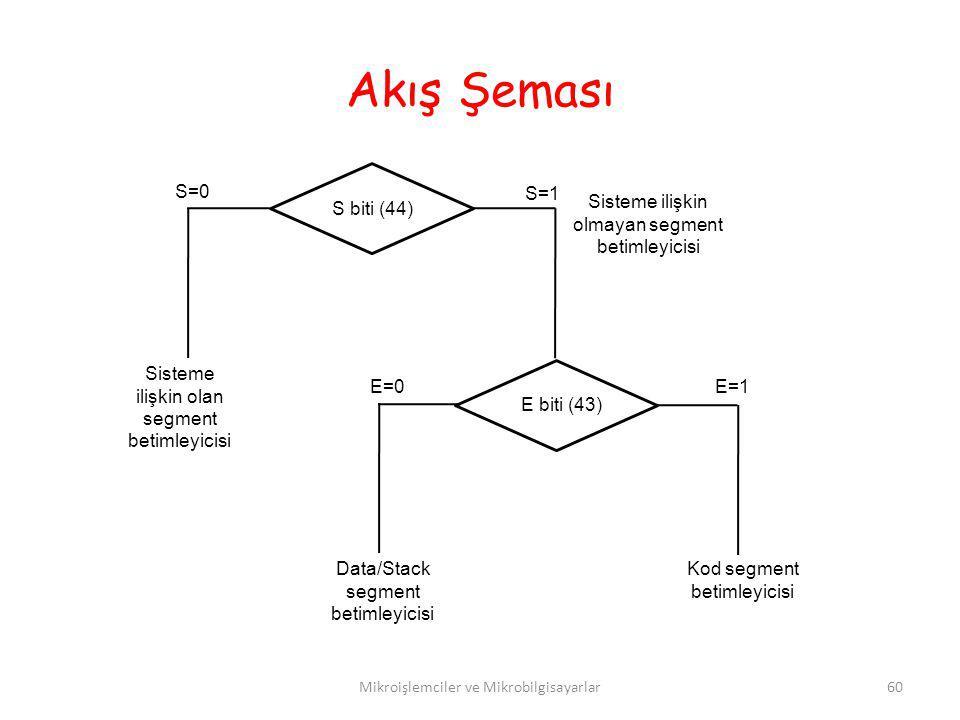 Mikroişlemciler ve Mikrobilgisayarlar60 S biti (44) E biti (43) S=1 S=0 Sisteme ilişkin olan segment betimleyicisi E=1E=0 Data/Stack segment betimleyi