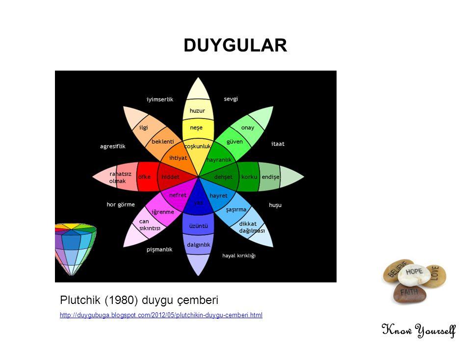 Know Yourself DUYGULAR Plutchik (1980) duygu çemberi http://duygubuga.blogspot.com/2012/05/plutchikin-duygu-cemberi.html