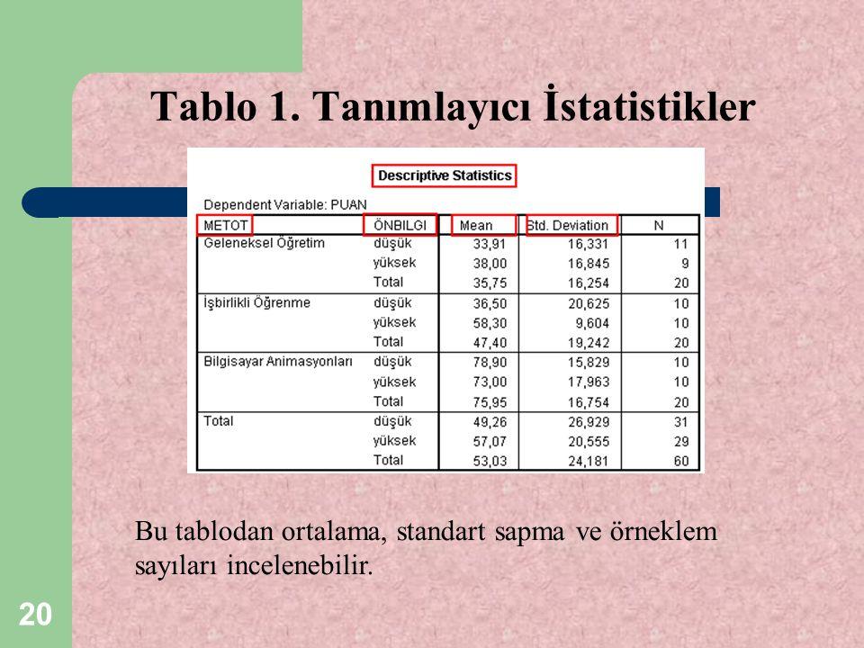 20 Tablo 1. Tanımlayıcı İstatistikler Bu tablodan ortalama, standart sapma ve örneklem sayıları incelenebilir.