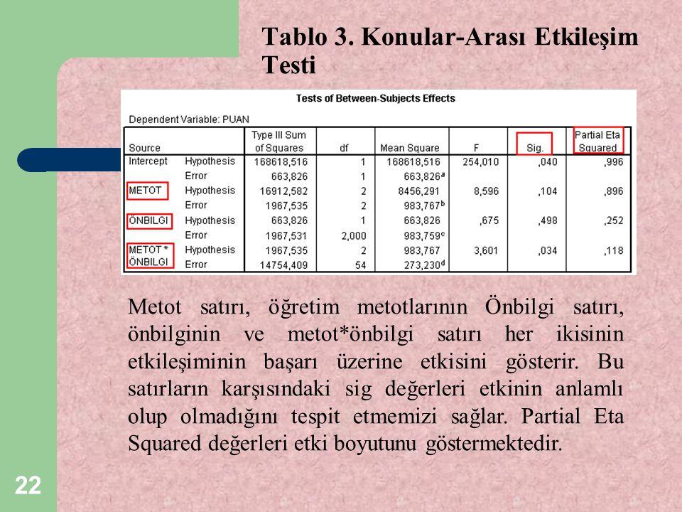 22 Tablo 3. Konular-Arası Etkileşim Testi Metot satırı, öğretim metotlarının Önbilgi satırı, önbilginin ve metot*önbilgi satırı her ikisinin etkileşim