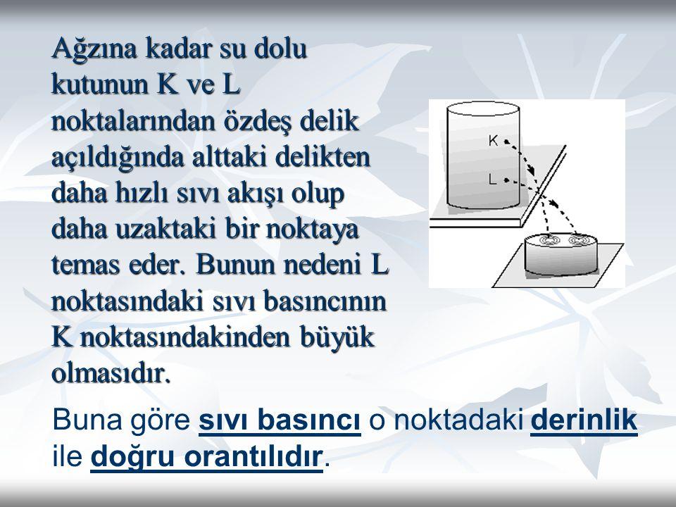 Sıvı basıncı derinliğe bağlıdır Sıvı basıncı derinliğe bağlıdır Sıvı basıncı sıvının cinsine(özkütlesine) bağlıdır Sıvı basıncı sıvının cinsine(özkütlesine) bağlıdır Sıvı basıncı yerçekimine bağlıdır.