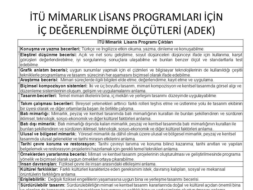 İTÜ Mimarlık Lisans Programı Çıktıları 1 Konuşma ve yazma becerileri; Türkçe ve İngilizce etkin okuma, yazma, dinleme ve konuşabilme. 2. 2. Eleştirel