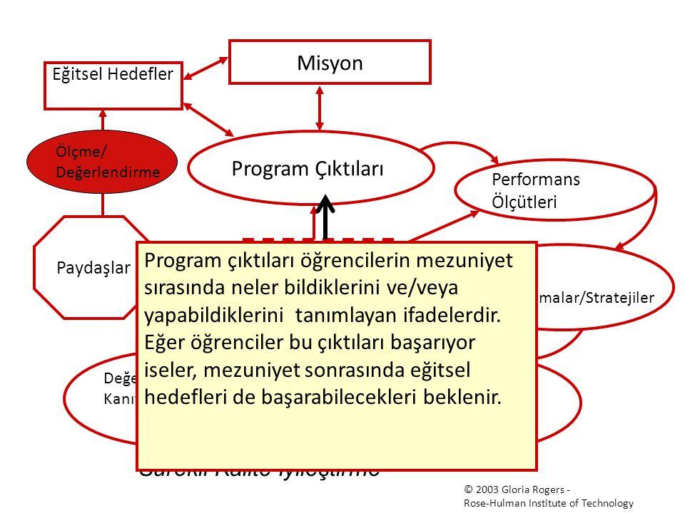 İTÜ Mimarlık Lisans Programı Çıktıları 1 Konuşma ve yazma becerileri; Türkçe ve İngilizce etkin okuma, yazma, dinleme ve konuşabilme.