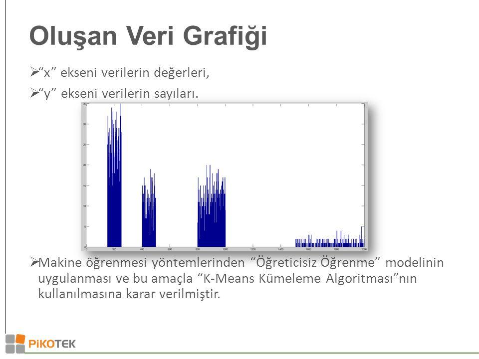 Oluşan Veri Grafiği  x ekseni verilerin değerleri,  y ekseni verilerin sayıları.