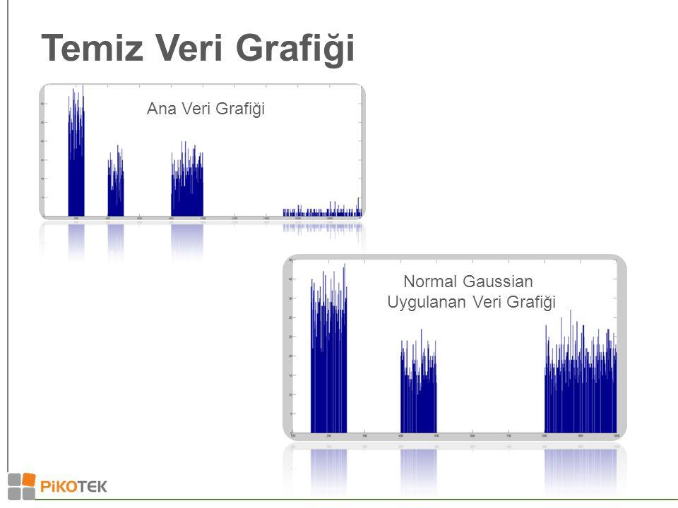 Temiz Veri Grafiği Ana Veri Grafiği Normal Gaussian Uygulanan Veri Grafiği