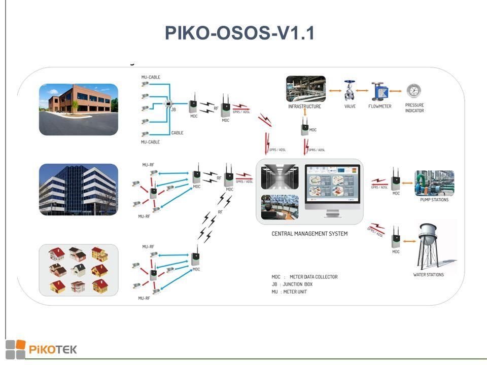 PIKO-OSOS-V1.1