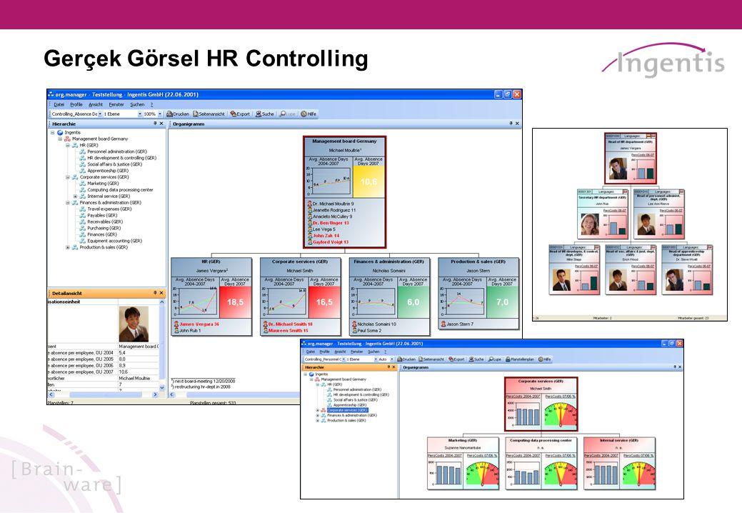 Gerçek Görsel HR Controlling