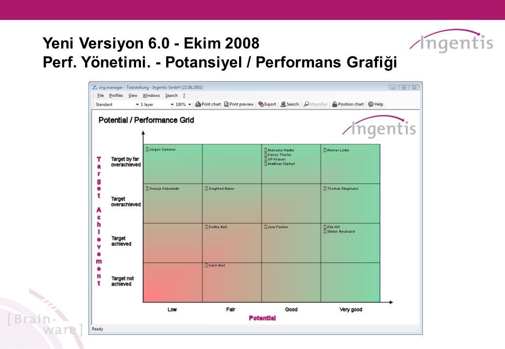 Yeni Versiyon 6.0 - Ekim 2008 Perf. Yönetimi. - Potansiyel / Performans Grafiği