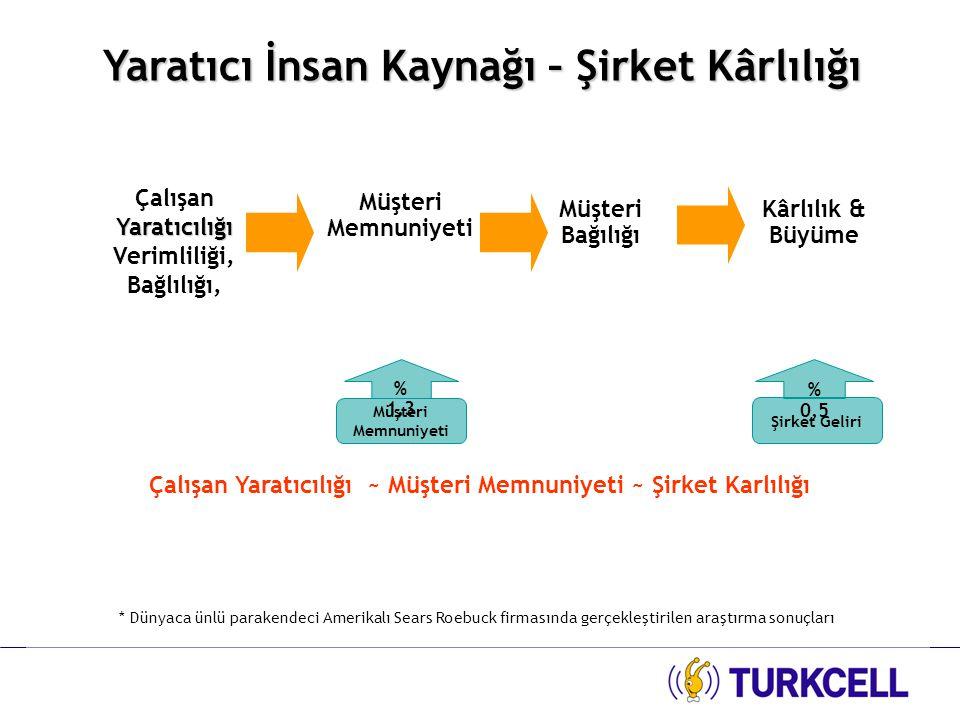 Turkcell Sosyal Aktivite Grubu SOSYAL HAYAT 246 AKTİVİTE 17.000 KATILIMCI % 99 MEMNUNİYET Sosyal aktiviteler ile motivasyonu, çalışanlar arası iletişimi, yaratıcılığı artırarak ortaya çıkan pozitif etkiyi u yansıtmayı amaçlıyoruz.