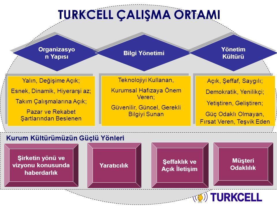 Yöneticiliğe İlk Adım Yöneticilikte İleriye Adımlar Turkcell Grup Yönetim Gelişim Programları