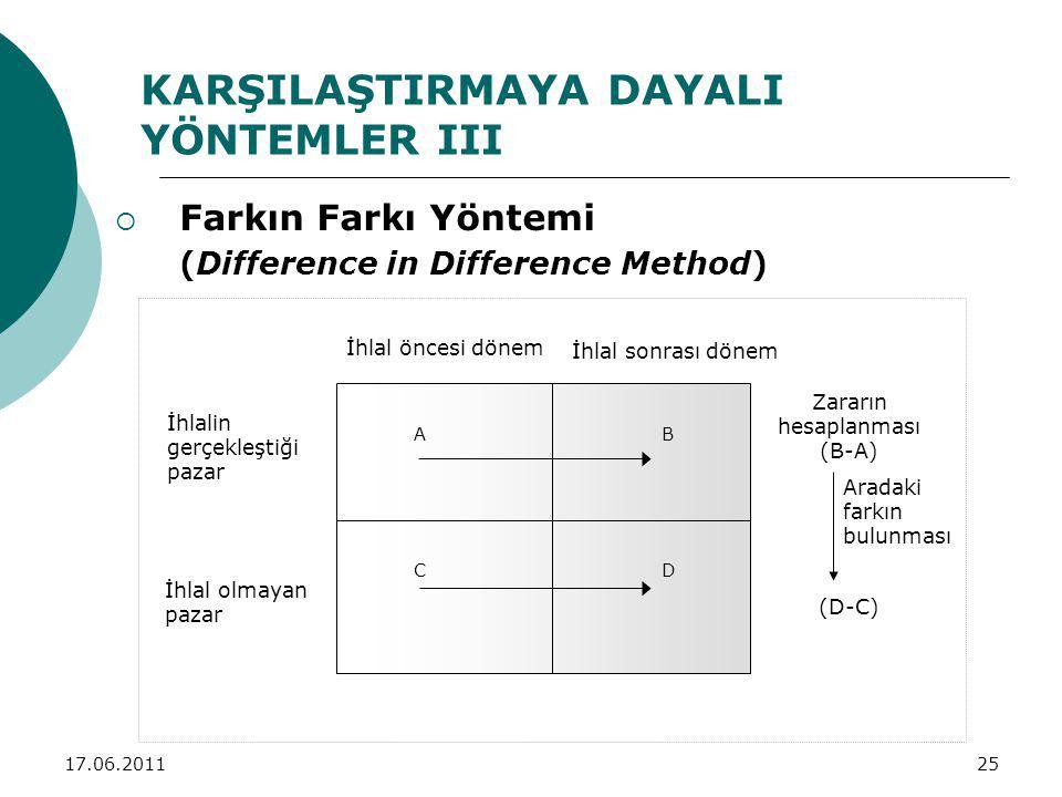 17.06.201125 KARŞILAŞTIRMAYA DAYALI YÖNTEMLER III  Farkın Farkı Yöntemi (Difference in Difference Method) İhlal öncesi dönem İhlal sonrası dönem İhla