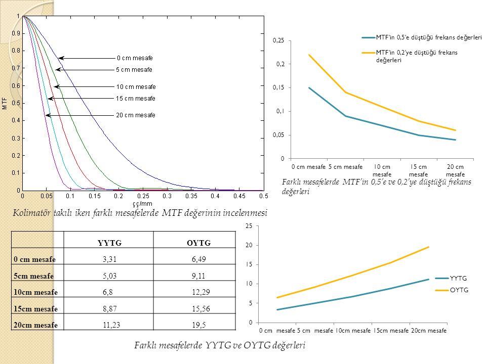 Farklı mesafelerde MTF'in 0,5'e ve 0,2'ye düştüğü frekans değerleri Farklı mesafelerde YYTG ve OYTG değerleri YYTGOYTG 0 cm mesafe3,316,49 5cm mesafe5