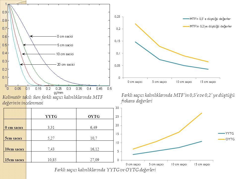 YYTGOYTG 0 cm sacıcı3,316,49 5cm sacıcı5,2710,7 10cm sacıcı7,4316,12 15cm sacıcı10,8527,09 Kolimatör takılı iken farklı saçıcı kalınlıklarında MTF değ