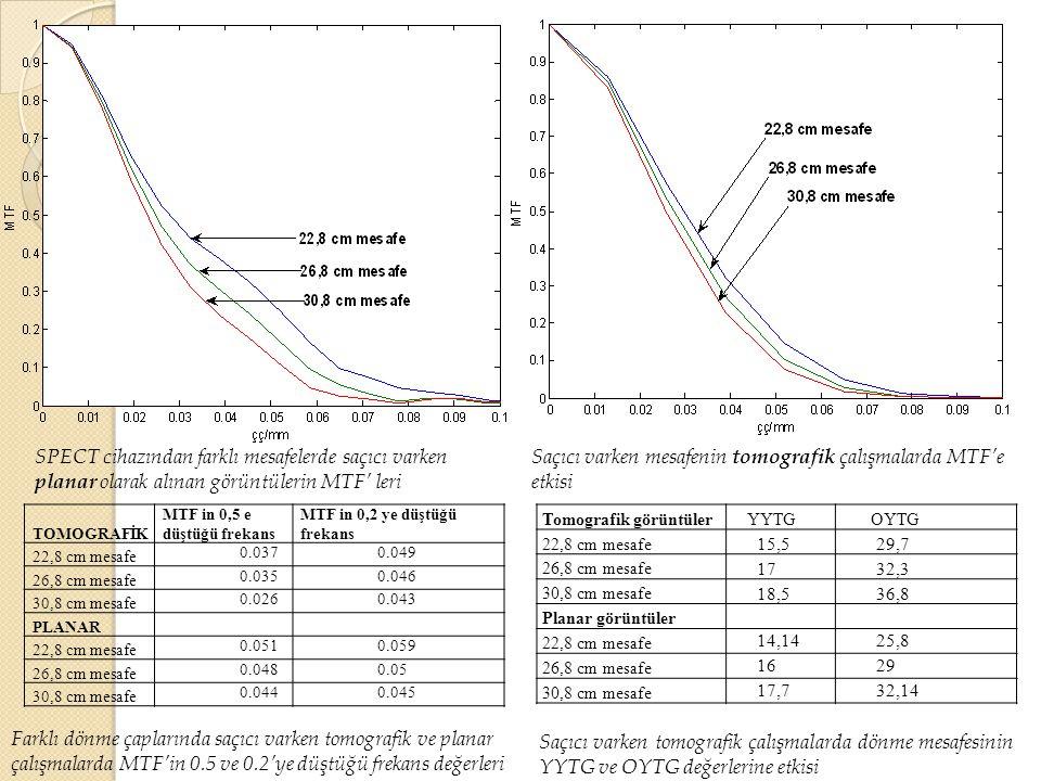 Saçıcı varken mesafenin tomografik çalışmalarda MTF'e etkisi SPECT cihazından farklı mesafelerde saçıcı varken planar olarak alınan görüntülerin MTF'