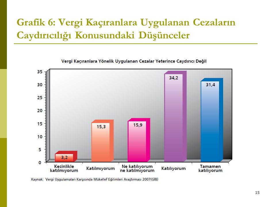 15 Grafik 6: Vergi Kaçıranlara Uygulanan Cezaların Caydırıcılığı Konusundaki Düşünceler