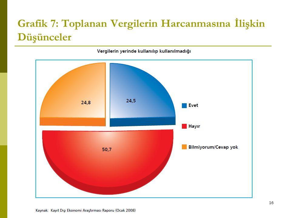 16 Grafik 7: Toplanan Vergilerin Harcanmasına İlişkin Düşünceler