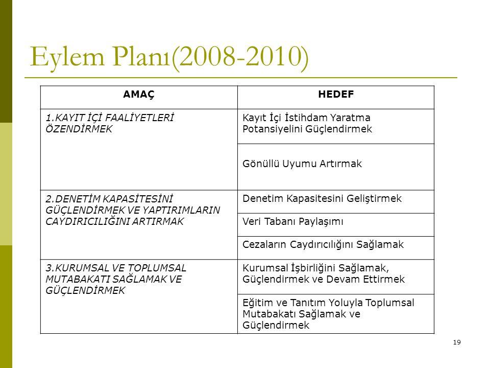 19 Eylem Planı(2008-2010) AMAÇHEDEF 1.KAYIT İÇİ FAALİYETLERİ ÖZENDİRMEK Kayıt İçi İstihdam Yaratma Potansiyelini Güçlendirmek Gönüllü Uyumu Artırmak 2