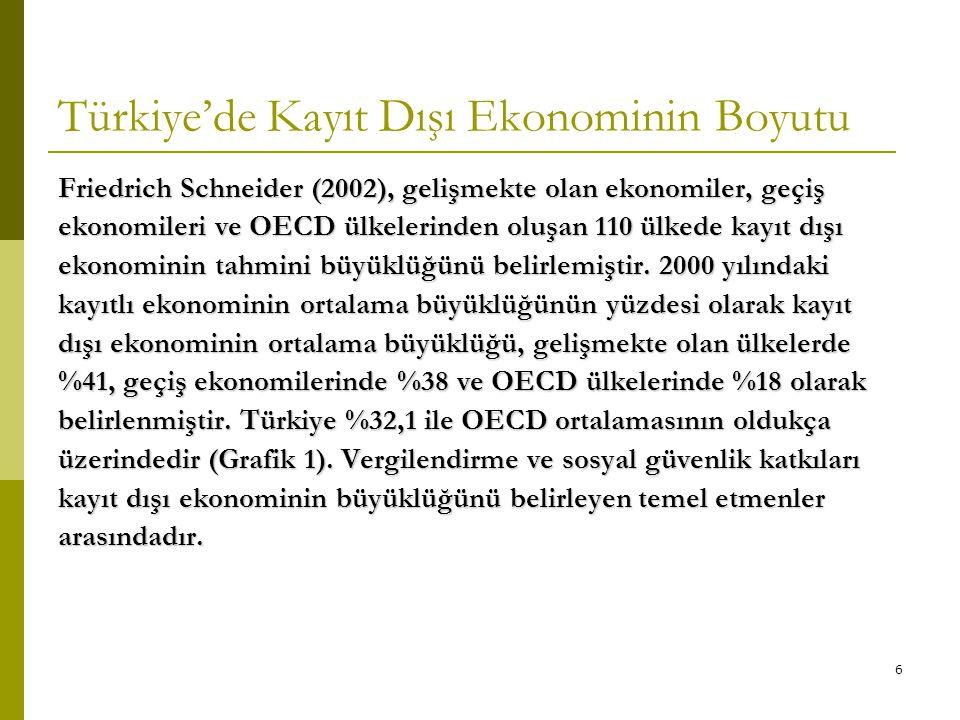 6 Türkiye'de Kayıt Dışı Ekonominin Boyutu Friedrich Schneider (2002), gelişmekte olan ekonomiler, geçiş ekonomileri ve OECD ülkelerinden oluşan 110 ül