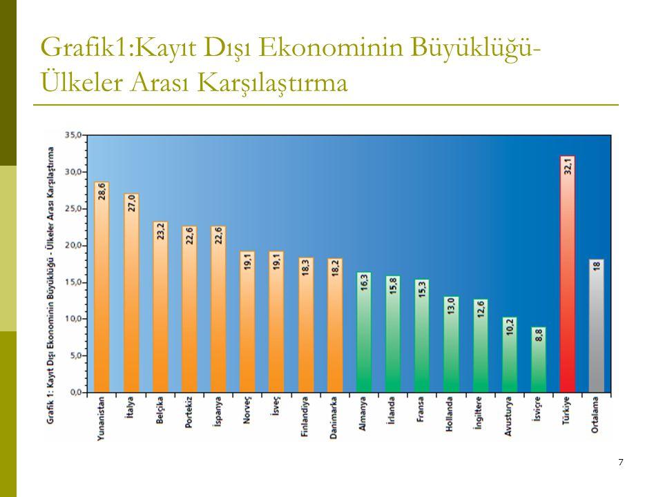 7 Grafik1:Kayıt Dışı Ekonominin Büyüklüğü- Ülkeler Arası Karşılaştırma