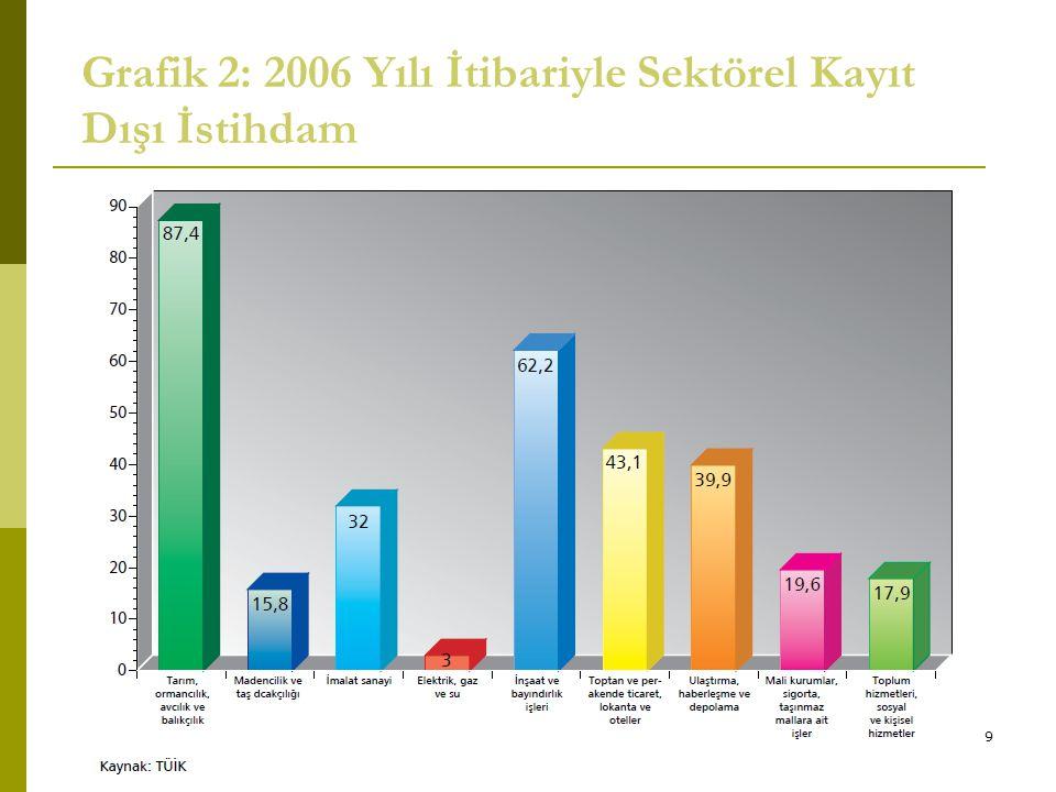 9 Grafik 2: 2006 Yılı İtibariyle Sektörel Kayıt Dışı İstihdam