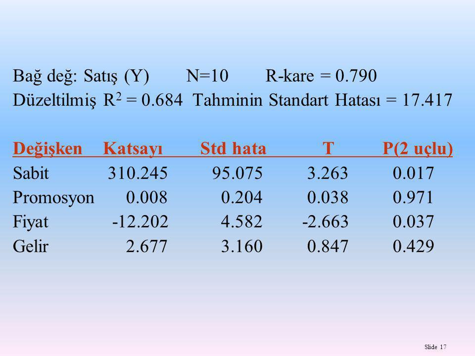 Slide 17 Bağ değ: Satış (Y) N=10 R-kare = 0.790 Düzeltilmiş R 2 = 0.684 Tahminin Standart Hatası = 17.417 Değişken Katsayı Std hata T P(2 uçlu) Sabit310.245 95.075 3.263 0.017 Promosyon 0.008 0.204 0.038 0.971 Fiyat -12.202 4.582 -2.663 0.037 Gelir 2.677 3.160 0.847 0.429