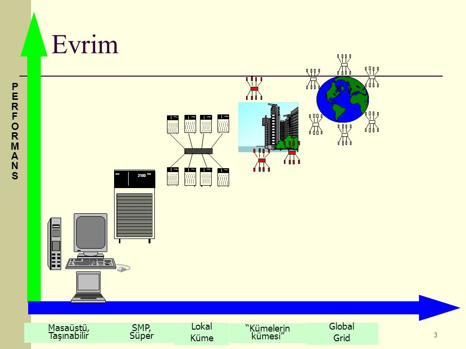 Grid ve Küme Bilgisayarlarda Uygulama Geliştirme, 22.10.07, ODTÜ, Ankara 3 2100 Masaüstü, Taşınabilir SMP, Süper Lokal Küme Global Grid PERFORMANSPERF