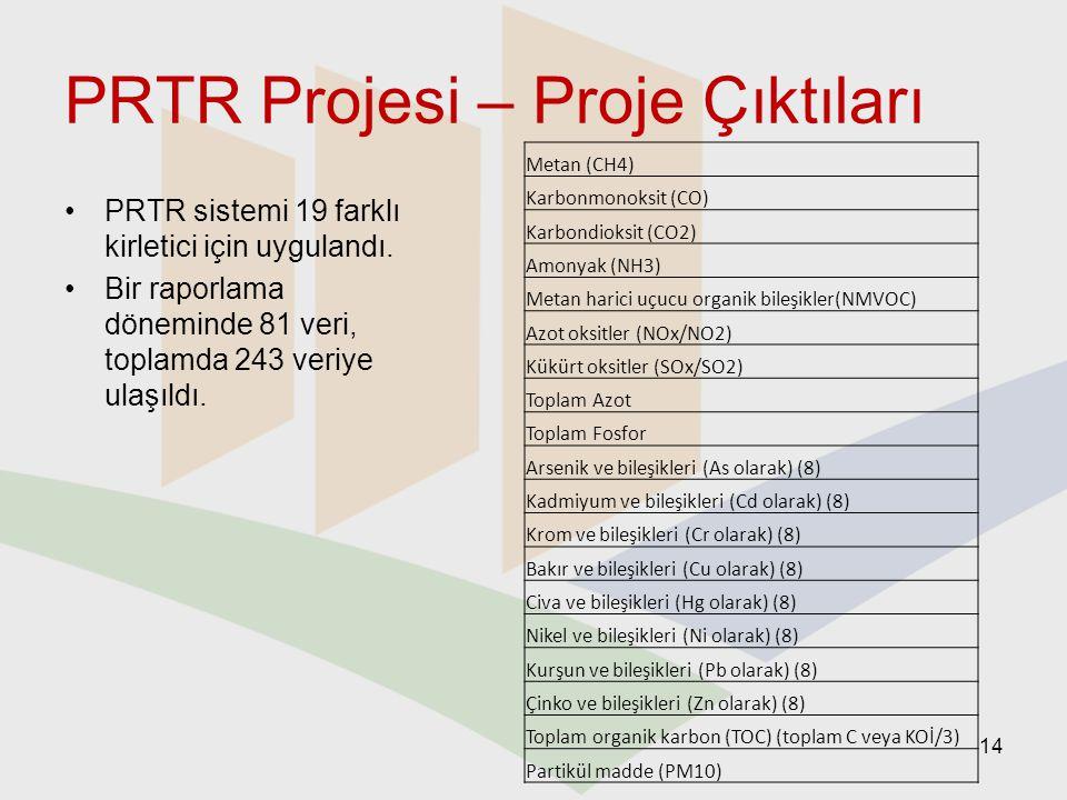 PRTR Projesi – Proje Çıktıları PRTR sistemi 19 farklı kirletici için uygulandı. Bir raporlama döneminde 81 veri, toplamda 243 veriye ulaşıldı. Metan (
