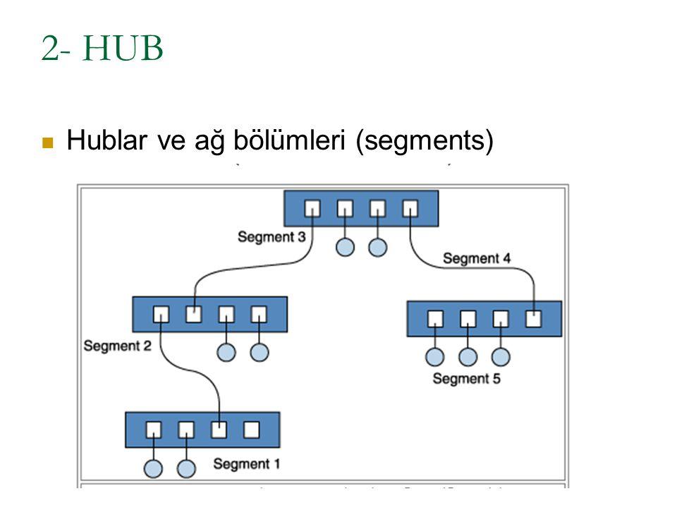 2- HUB Hublar ve ağ bölümleri (segments)