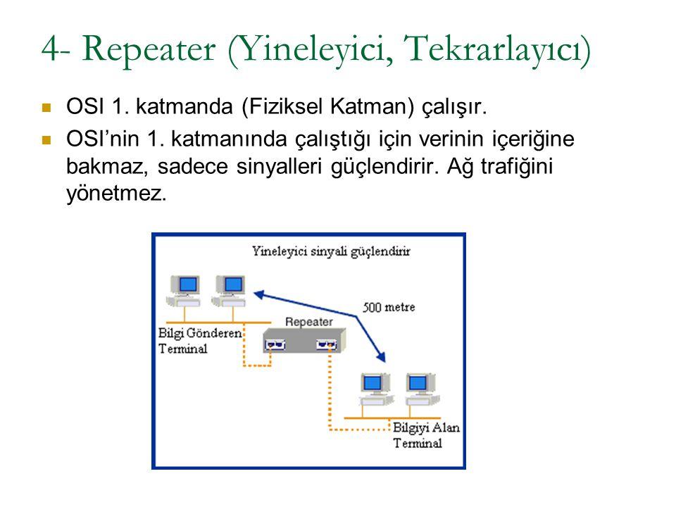 4- Repeater (Yineleyici, Tekrarlayıcı) OSI 1. katmanda (Fiziksel Katman) çalışır. OSI'nin 1. katmanında çalıştığı için verinin içeriğine bakmaz, sadec