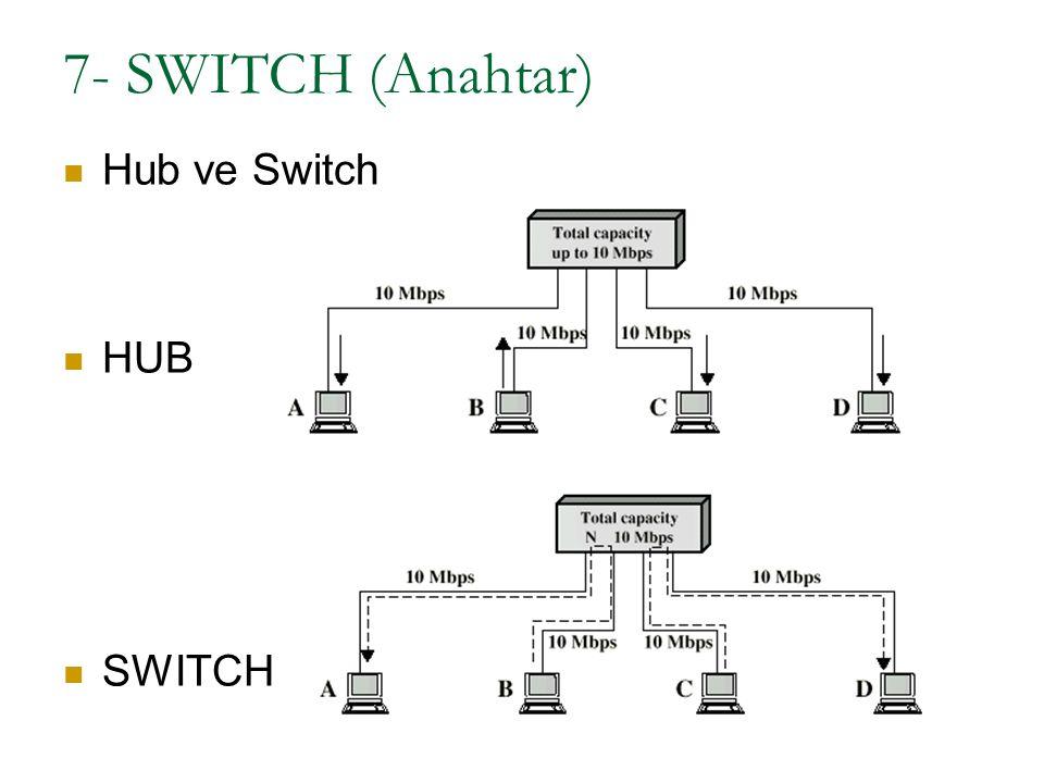 7- SWITCH (Anahtar) Hub ve Switch HUB SWITCH