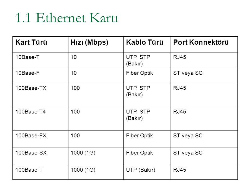 1.1 Ethernet Kartı 10Base-T'de 10Mbps : Cat3, 4 ve 5 UTP kablo ile 100 metreye kadar.