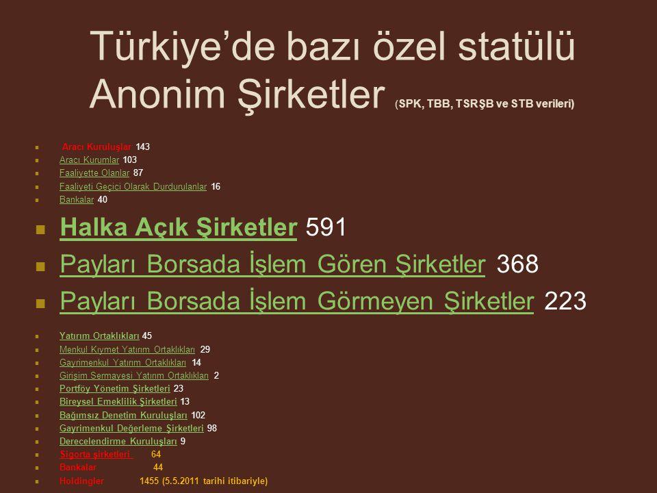 Türkiye'de bazı özel statülü Anonim Şirketler ( SPK, TBB, TSRŞB ve STB verileri) Aracı Kuruluşlar 143 Aracı Kurumlar 103 Aracı Kurumlar Faaliyette Olanlar 87 Faaliyette Olanlar Faaliyeti Geçici Olarak Durdurulanlar 16 Faaliyeti Geçici Olarak Durdurulanlar Bankalar 40 Bankalar Halka Açık Şirketler 591 Halka Açık Şirketler Payları Borsada İşlem Gören Şirketler 368 Payları Borsada İşlem Gören Şirketler Payları Borsada İşlem Görmeyen Şirketler 223 Payları Borsada İşlem Görmeyen Şirketler Yatırım Ortaklıkları 45 Yatırım Ortaklıkları Menkul Kıymet Yatırım Ortaklıkları 29 Menkul Kıymet Yatırım Ortaklıkları Gayrimenkul Yatırım Ortaklıkları 14 Gayrimenkul Yatırım Ortaklıkları Girişim Sermayesi Yatırım Ortaklıkları 2 Girişim Sermayesi Yatırım Ortaklıkları Portföy Yönetim Şirketleri 23 Portföy Yönetim Şirketleri Bireysel Emeklilik Şirketleri 13 Bireysel Emeklilik Şirketleri Bağımsız Denetim Kuruluşları 102 Bağımsız Denetim Kuruluşları Gayrimenkul Değerleme Şirketleri 98 Gayrimenkul Değerleme Şirketleri Derecelendirme Kuruluşları 9 Derecelendirme Kuruluşları Sigorta şirketleri 64 Bankalar 44 Holdingler 1455 (5.5.2011 tarihi itibariyle)