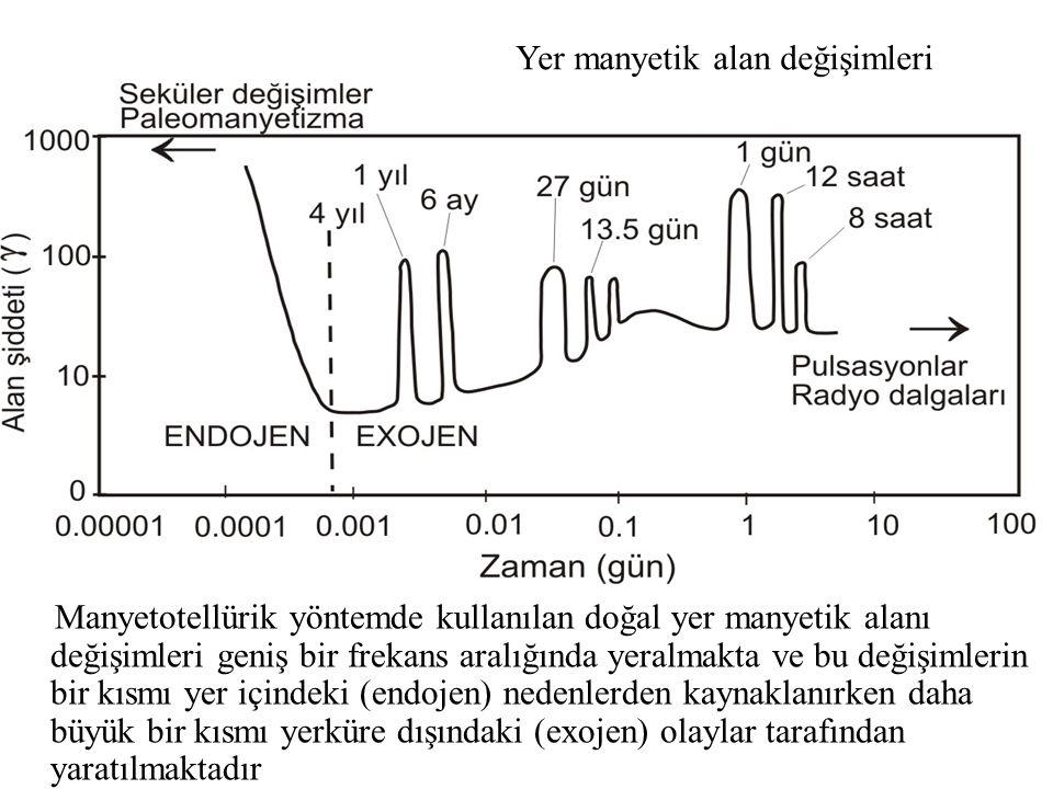 Manyetotellürik yöntemde kullanılan doğal yer manyetik alanı değişimleri geniş bir frekans aralığında yeralmakta ve bu değişimlerin bir kısmı yer içindeki (endojen) nedenlerden kaynaklanırken daha büyük bir kısmı yerküre dışındaki (exojen) olaylar tarafından yaratılmaktadır Yer manyetik alan değişimleri