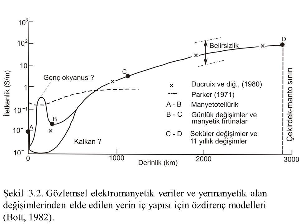 Şekil 3.2. Gözlemsel elektromanyetik veriler ve yermanyetik alan değişimlerinden elde edilen yerin iç yapısı için özdirenç modelleri (Bott, 1982).
