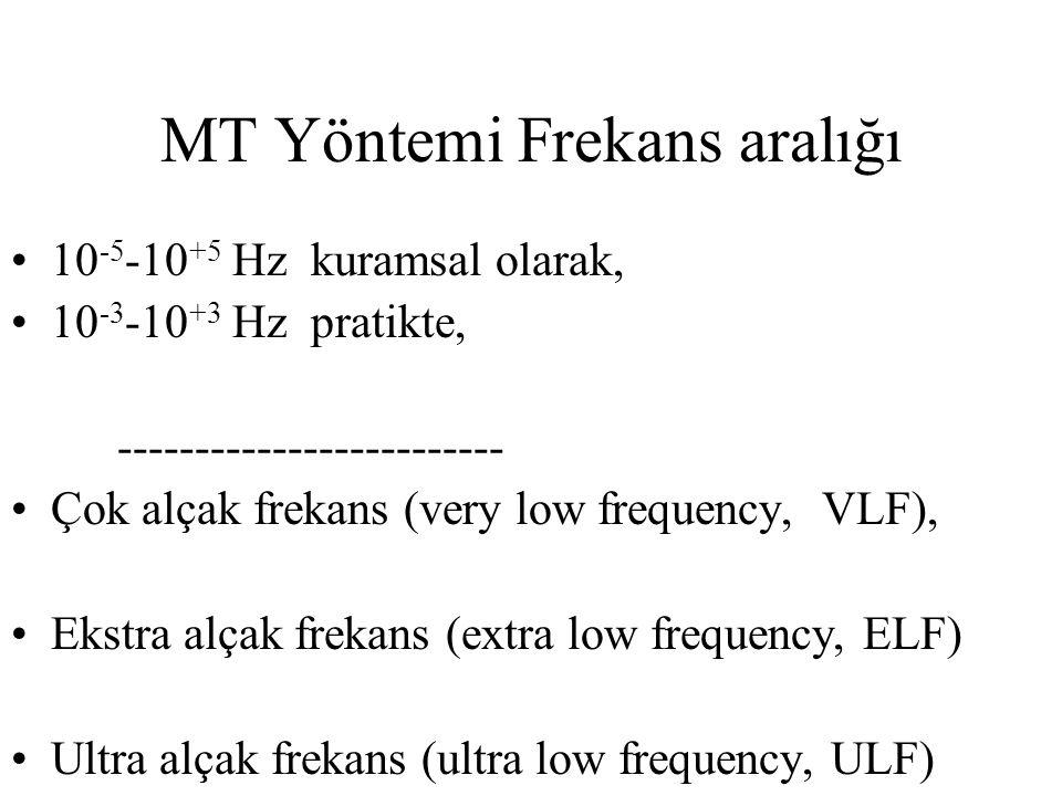 MT Yöntemi Frekans aralığı 10 -5 -10 +5 Hz kuramsal olarak, 10 -3 -10 +3 Hz pratikte, ------------------------- Çok alçak frekans (very low frequency, VLF), Ekstra alçak frekans (extra low frequency, ELF) Ultra alçak frekans (ultra low frequency, ULF)