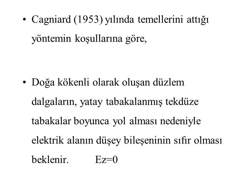 Cagniard (1953) yılında temellerini attığı yöntemin koşullarına göre, Doğa kökenli olarak oluşan düzlem dalgaların, yatay tabakalanmış tekdüze tabakalar boyunca yol alması nedeniyle elektrik alanın düşey bileşeninin sıfır olması beklenir.Ez=0