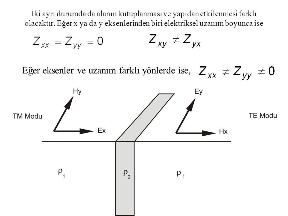 İki ayrı durumda da alanın kutuplanması ve yapıdan etkilenmesi farklı olacaktır. Eğer x ya da y eksenlerinden biri elektriksel uzanım boyunca ise Eğer