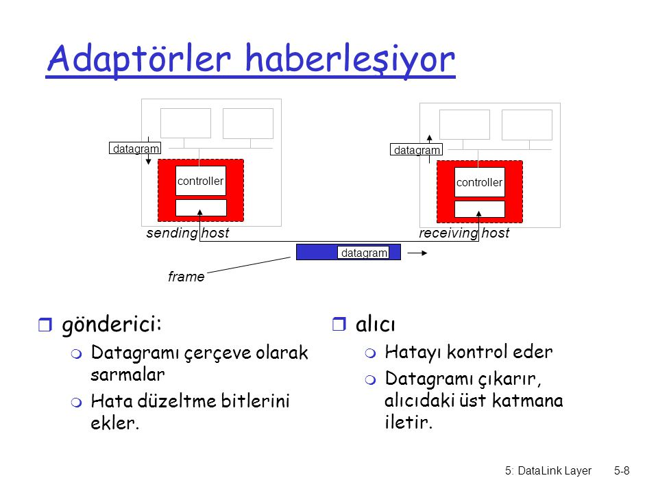 5: DataLink Layer5-8 Adaptörler haberleşiyor r gönderici: m Datagramı çerçeve olarak sarmalar m Hata düzeltme bitlerini ekler. r alıcı m Hatayı kontro