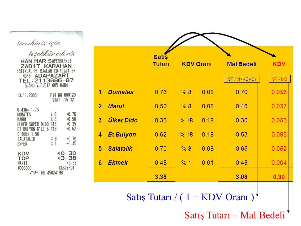 Satış TutarıKDV OranıMal BedeliKDV ST / (1+KDVO) ST - MB 1Domates0,76% 80,080,700,056 2Marul0,50% 80,080,460,037 3Ülker Dido0,35% 180,180,300,053 4Et Bulyon0,62% 180,180,530,095 5Salatalık0,70% 80,080,650,052 6Ekmek0,45% 10,010,450,004 3,38 3,080,30 Satış Tutarı / ( 1 + KDV Oranı ) Satış Tutarı – Mal Bedeli