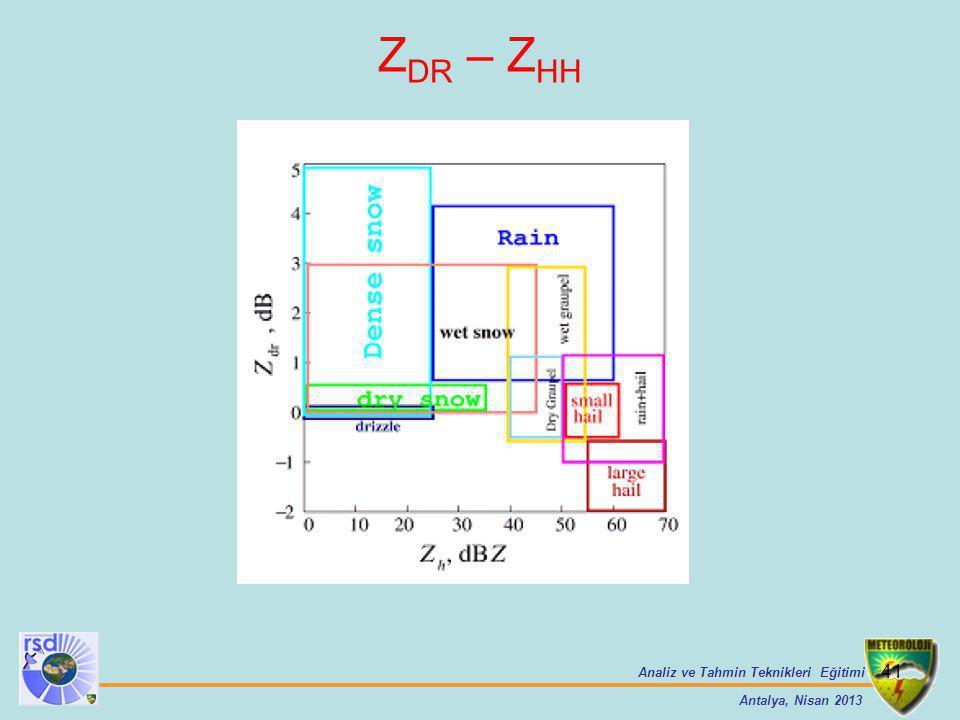 Analiz ve Tahmin Teknikleri Eğitimi Antalya, Nisan 2013 41 Z DR – Z HH