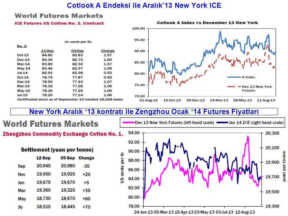 Cotlook A Endeksi ile Aralık'13 New York ICE New York Aralık '13 kontratı ile Zengzhou Ocak '14 Futures Fiyatları