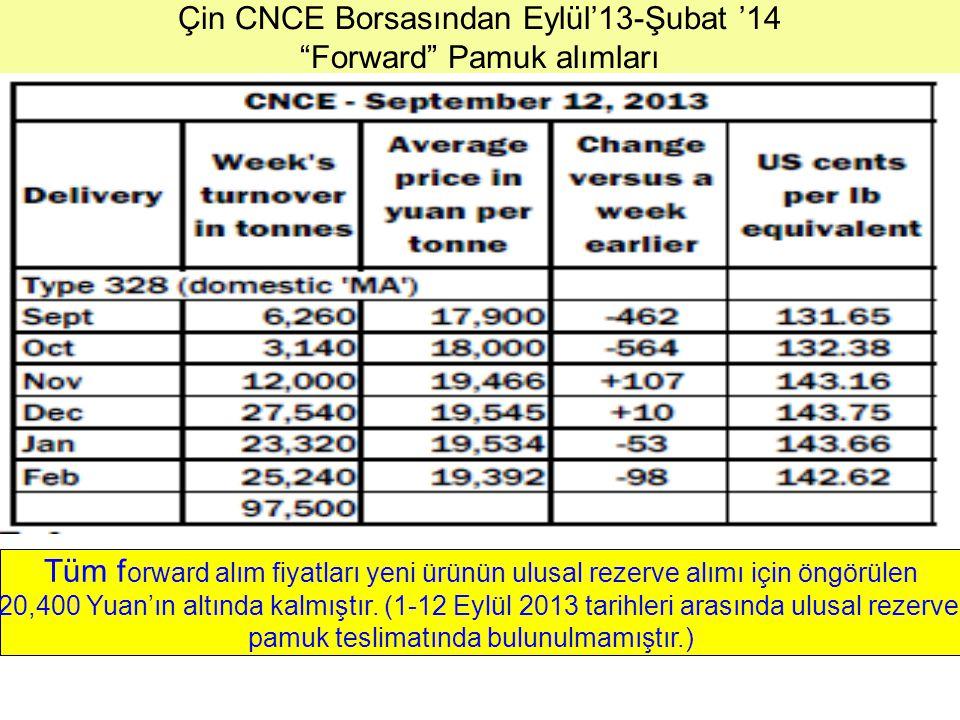 Çin CNCE Borsasından Eylül'13-Şubat '14 Forward Pamuk alımları Tüm f orward alım fiyatları yeni ürünün ulusal rezerve alımı için öngörülen 20,400 Yuan'ın altında kalmıştır.